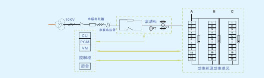 系统的ysvg,亦可选择35kv 母线直挂技术方案,可省略升压变压器.